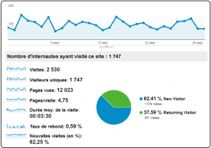 les chiffres cles du blog visiteurs clic nombre de page vue jeremy anso dur a avaler