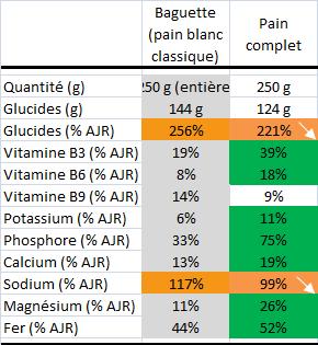 pain-complet-blanc-mineraux-vitamine