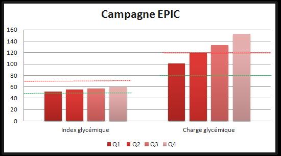 diabete-charge-index-glycemique-epic