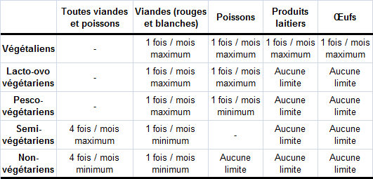vegetarien-vegetalien-pesco-ovo-lacto