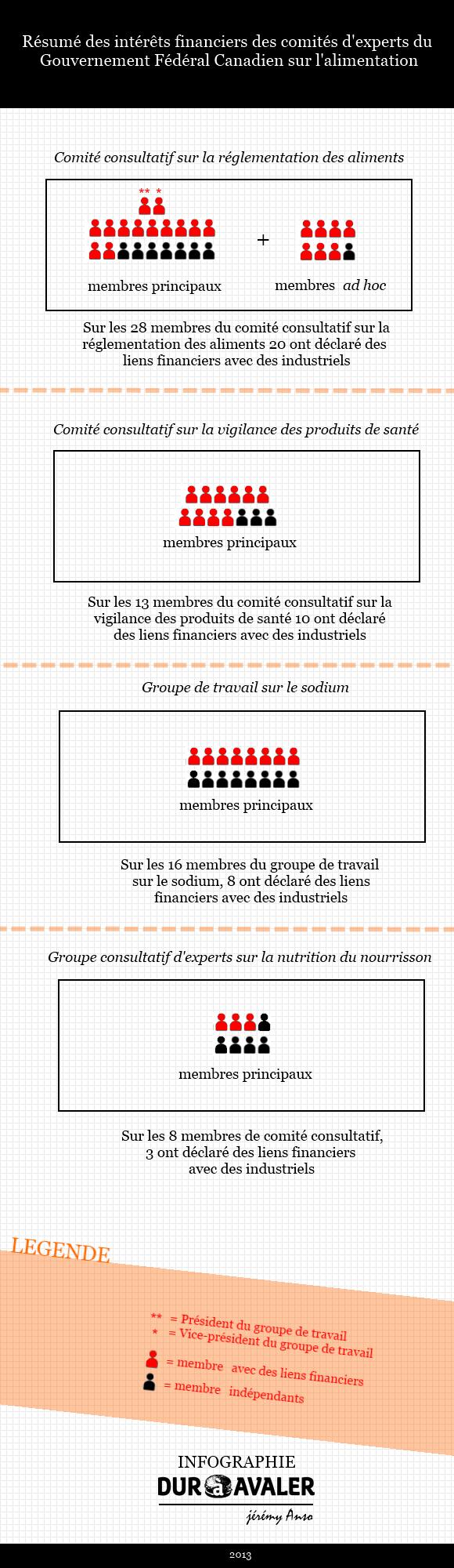 lien-interet-quebec-dietetistes-nutritionnistes