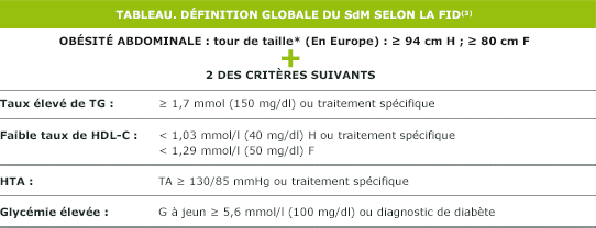 federation-internationale-diabete-syndrome-metabolique