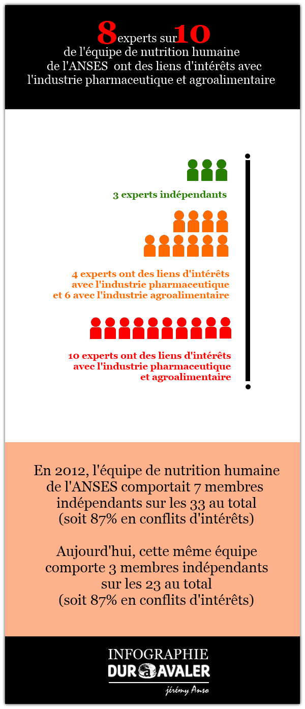 anses-nutrition-humaine-conflits-interets