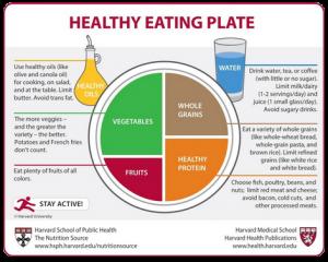 assiette-saine-harvard-sante-nutrition