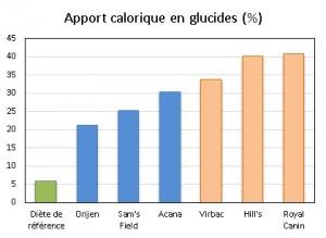 Les apports caloriques en glucides des croquettes ont été analysées. Les croquettes sans céréale ont des apports caloriques plus faibles en glucides, Acana, Orijen, Sam's field, comparé aux croquettes de grandes marques Virbac, Hills et Royal Canin