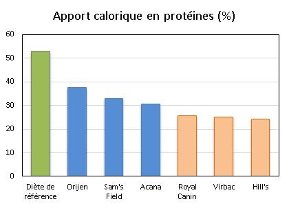 proteines-croquettes-cereales-viandes-chiens