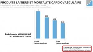 lait calcium produits laitiers risques de fractures cardiovasculaires lecerf cerin