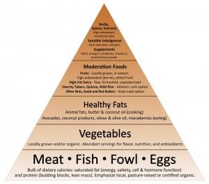 alimentation-paleo-pryamide-viande-oeuf