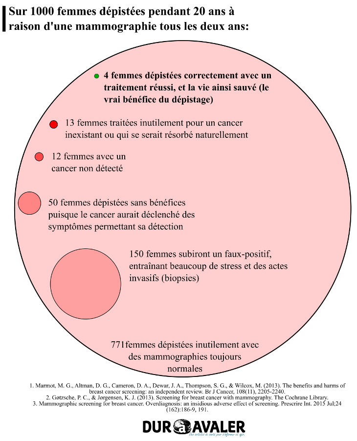 infographie-risque-depistage-cancer-sein