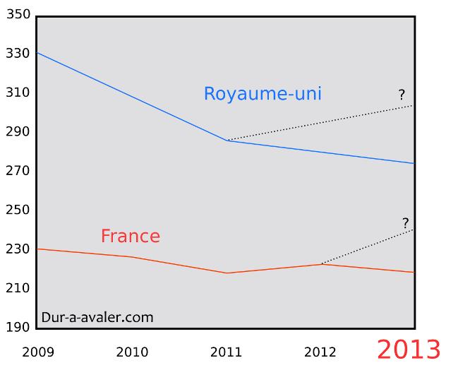 graphe-mortalite-france-uk